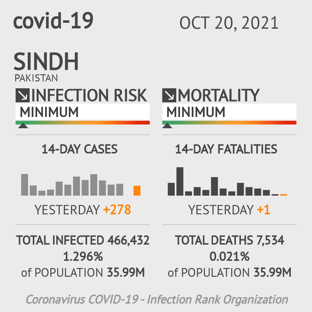 Sindh Coronavirus Covid-19 Risk of Infection on February 22, 2021