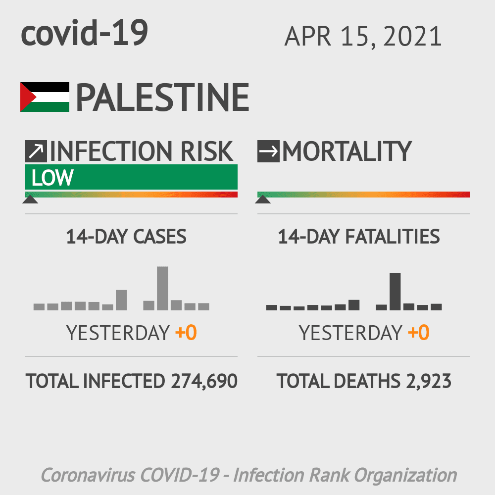 Palestine Coronavirus Covid-19 Risk of Infection on October 28, 2020