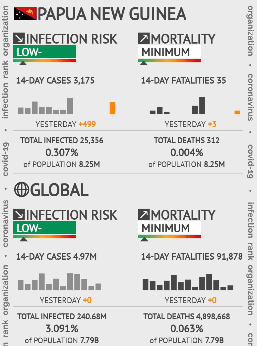 Papua New Guinea Coronavirus Covid-19 Risk of Infection on October 18, 2020
