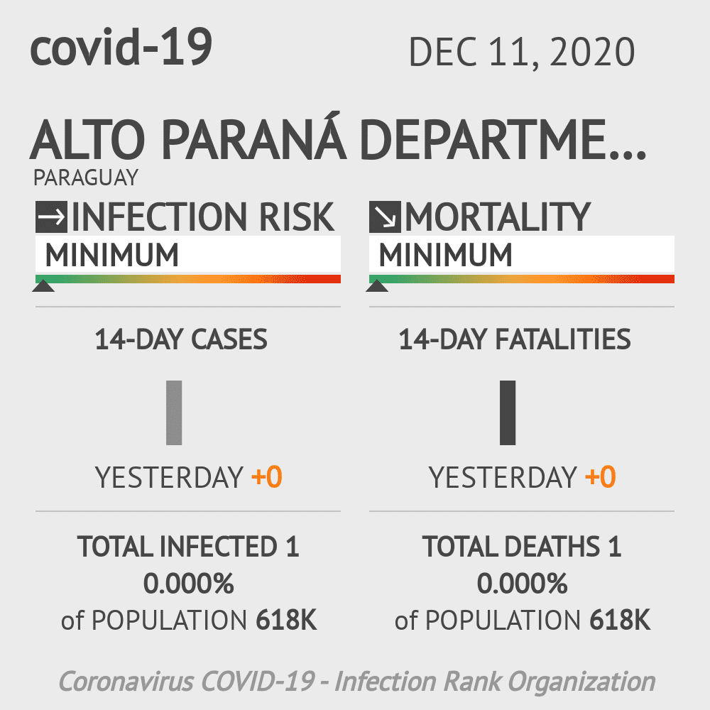 Alto Paraná Coronavirus Covid-19 Risk of Infection on December 11, 2020