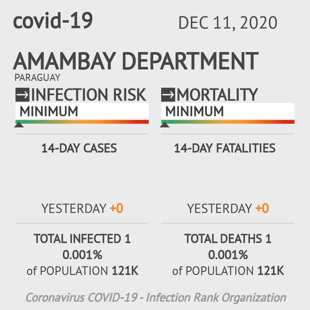 Amambay Coronavirus Covid-19 Risk of Infection on December 11, 2020
