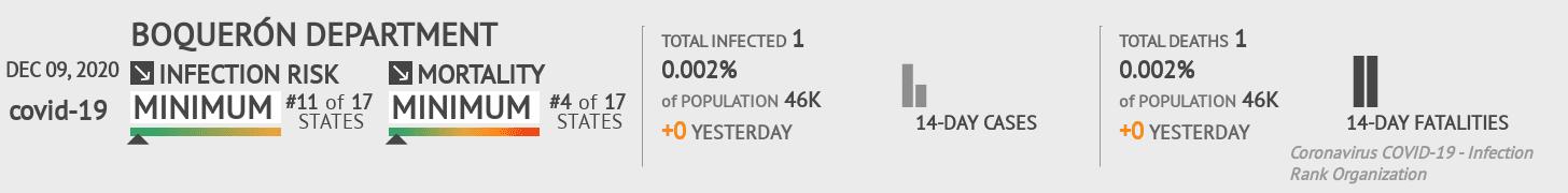 Boquerón Coronavirus Covid-19 Risk of Infection on December 09, 2020