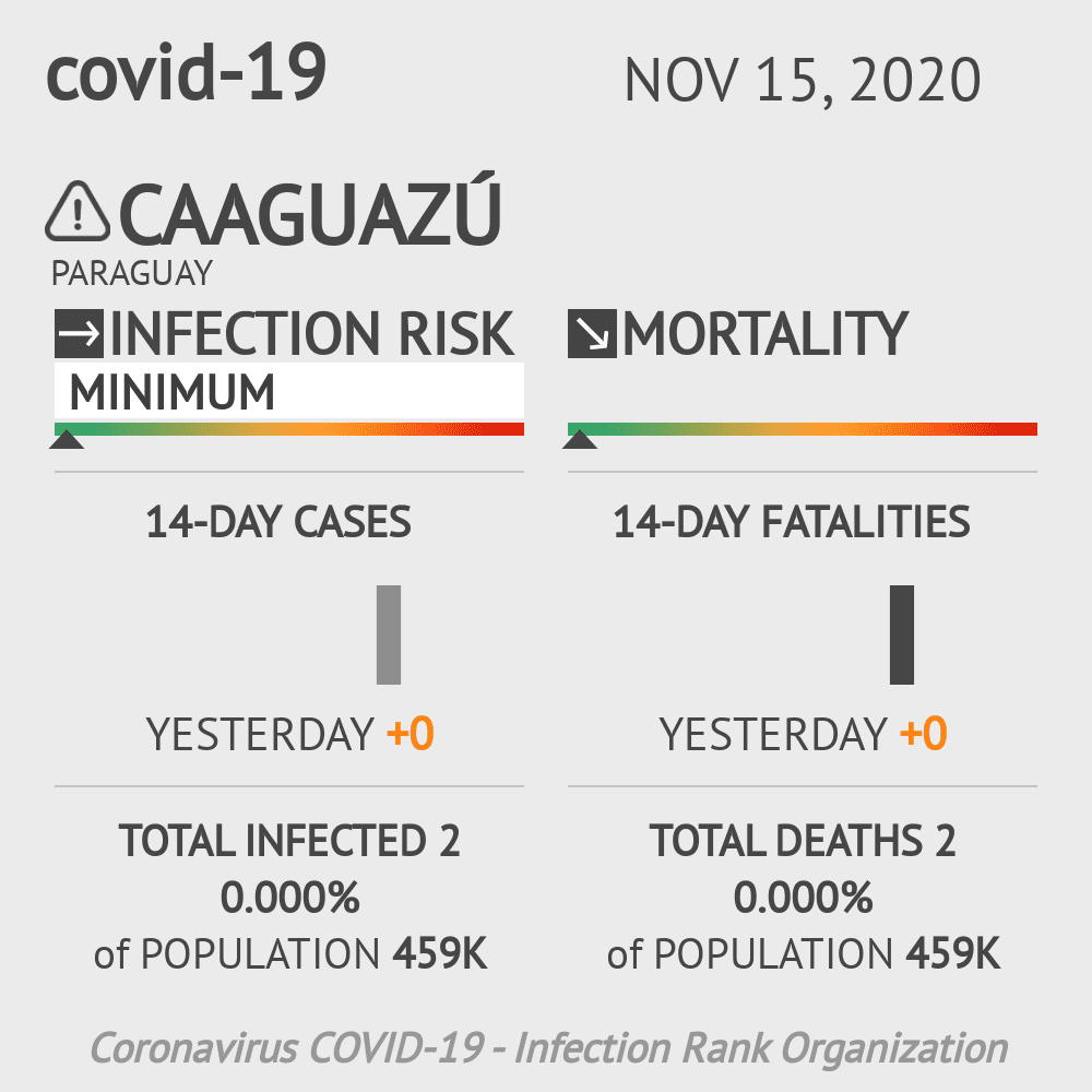 Caaguazú Coronavirus Covid-19 Risk of Infection on November 15, 2020