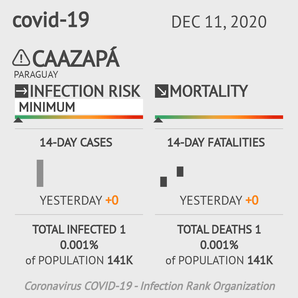 Caazapá Coronavirus Covid-19 Risk of Infection on December 11, 2020