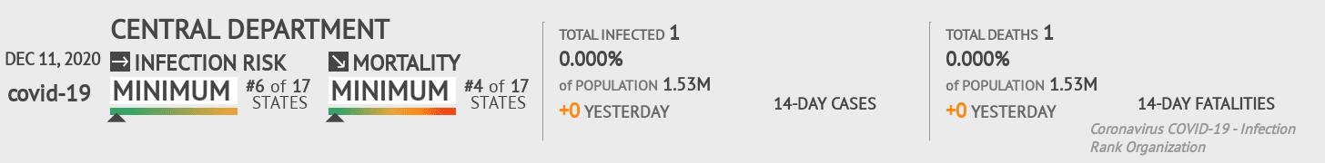 Central Coronavirus Covid-19 Risk of Infection on December 11, 2020