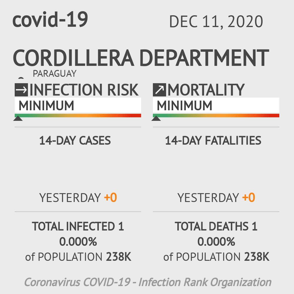 Cordillera Coronavirus Covid-19 Risk of Infection on December 11, 2020