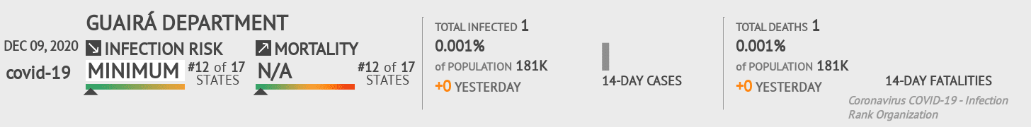 Guairá Coronavirus Covid-19 Risk of Infection on December 09, 2020