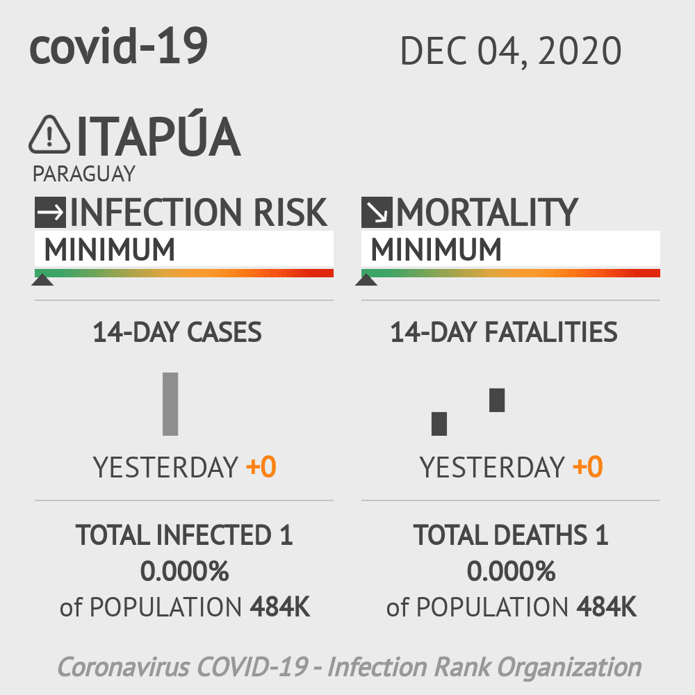 Itapúa Coronavirus Covid-19 Risk of Infection on December 04, 2020