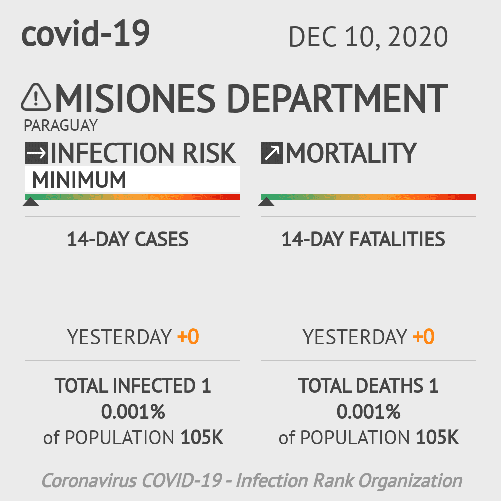 Misiones Coronavirus Covid-19 Risk of Infection on December 10, 2020