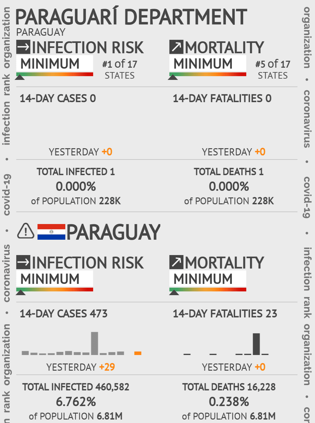Paraguarí Coronavirus Covid-19 Risk of Infection on December 11, 2020