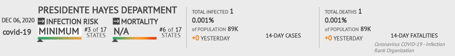 Presidente Hayes Coronavirus Covid-19 Risk of Infection on December 06, 2020