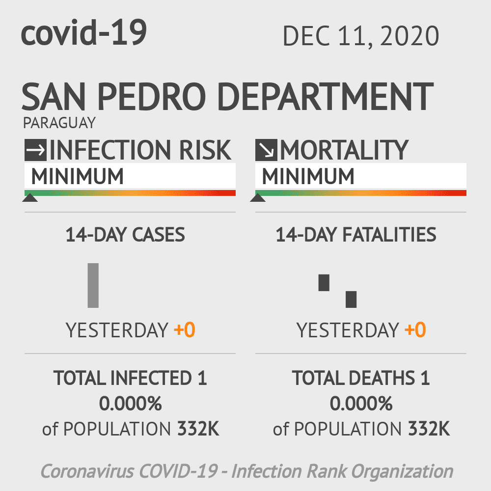 San Pedro Coronavirus Covid-19 Risk of Infection on December 11, 2020