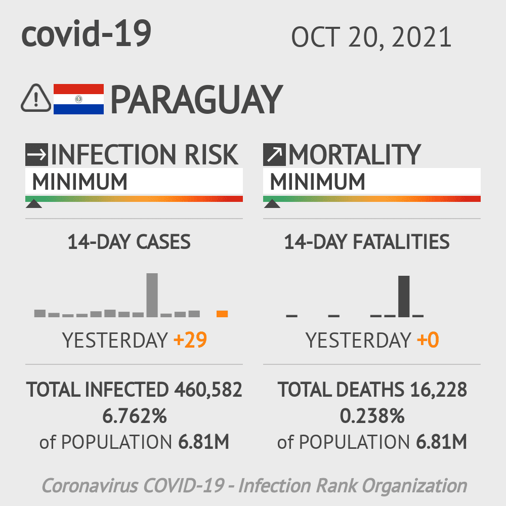 Paraguay Coronavirus Covid-19 Risk of Infection Update for 17 Regions on December 11, 2020