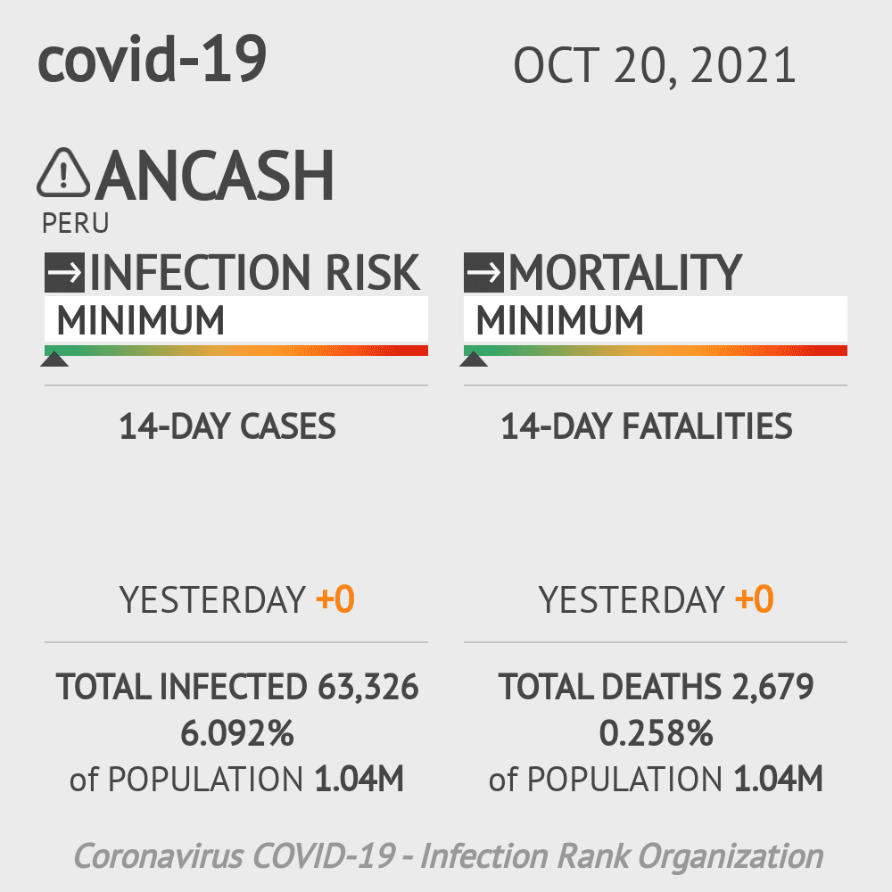 Ancash Coronavirus Covid-19 Risk of Infection on March 04, 2021