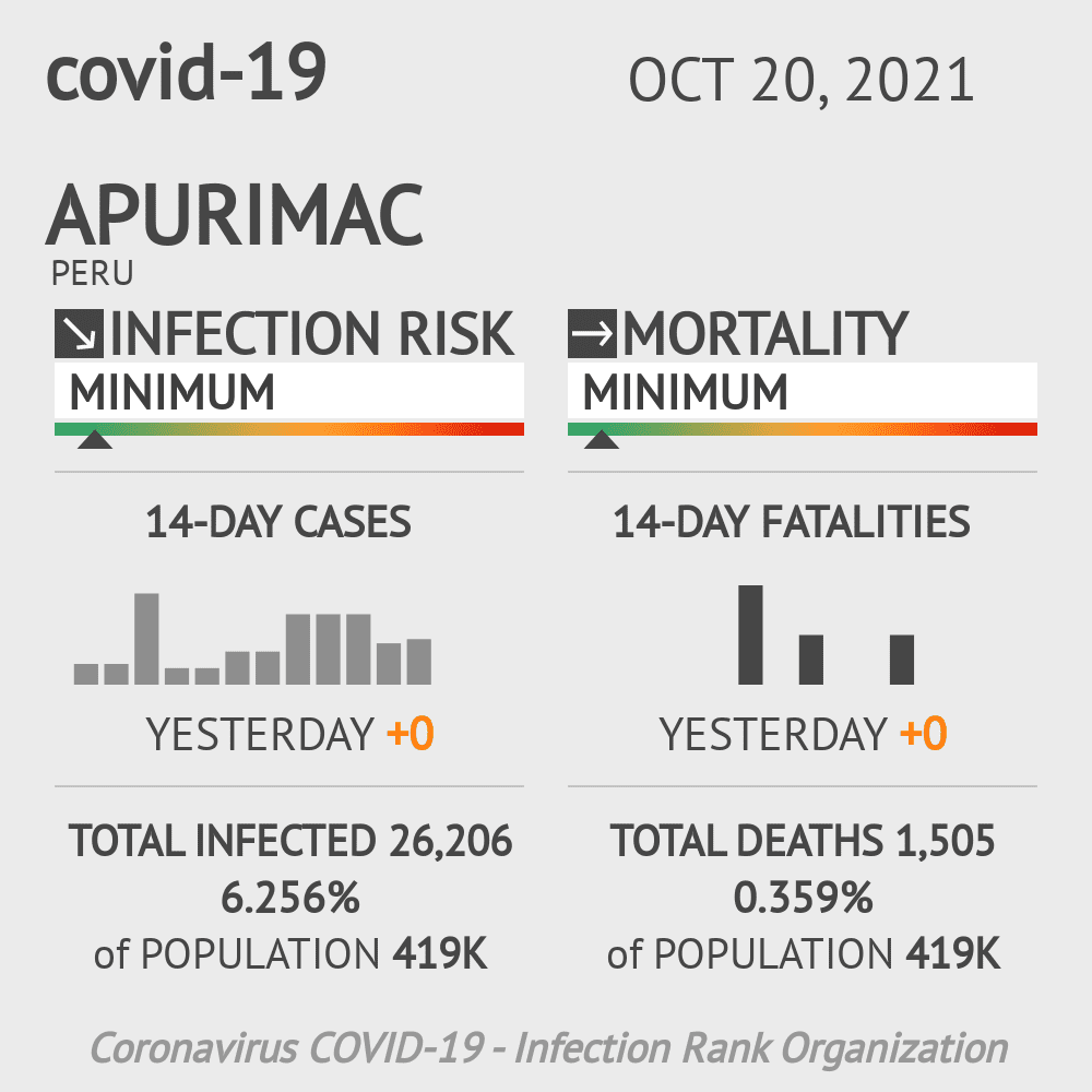 Apurimac Coronavirus Covid-19 Risk of Infection on March 04, 2021