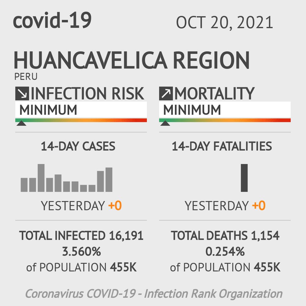 Huancavelica Coronavirus Covid-19 Risk of Infection on February 28, 2021