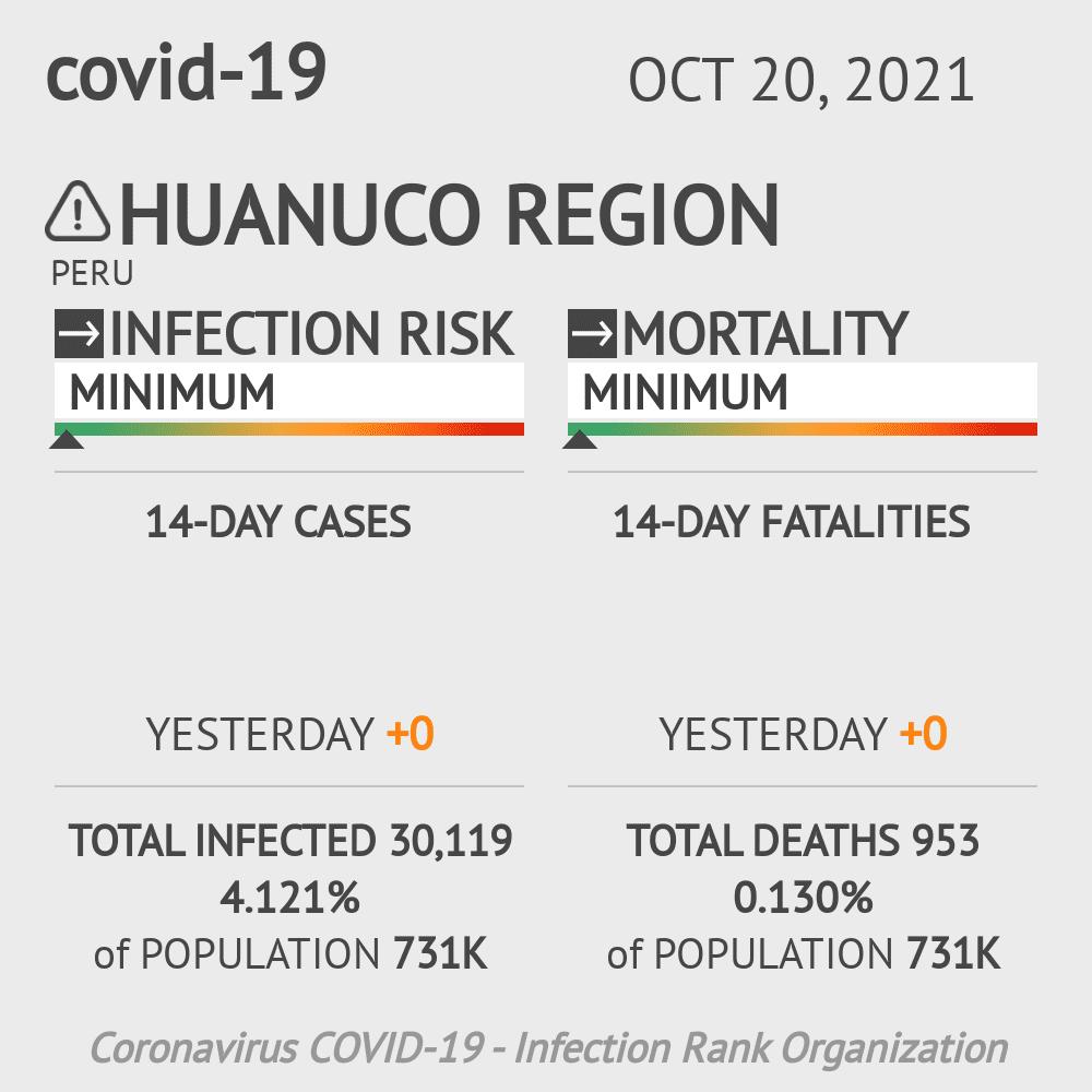 Huanuco Coronavirus Covid-19 Risk of Infection on February 23, 2021