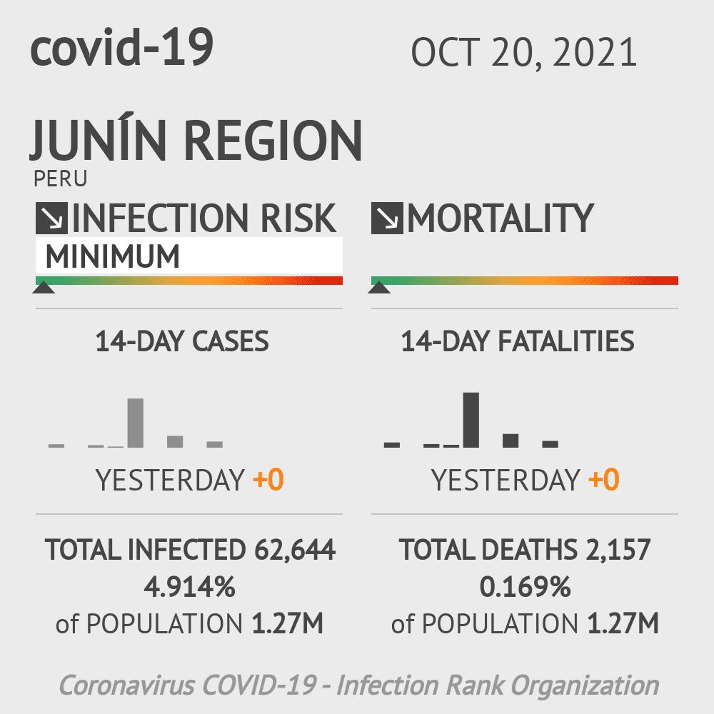 Junín Coronavirus Covid-19 Risk of Infection on March 04, 2021