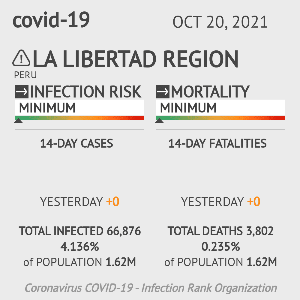La Libertad Coronavirus Covid-19 Risk of Infection on March 04, 2021