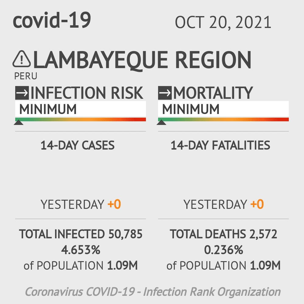 Lambayeque Coronavirus Covid-19 Risk of Infection on March 04, 2021