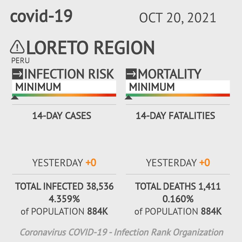 Loreto Coronavirus Covid-19 Risk of Infection on March 04, 2021