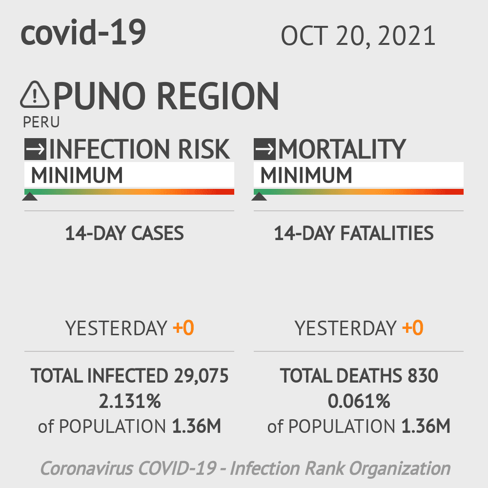 Puno Coronavirus Covid-19 Risk of Infection on March 04, 2021