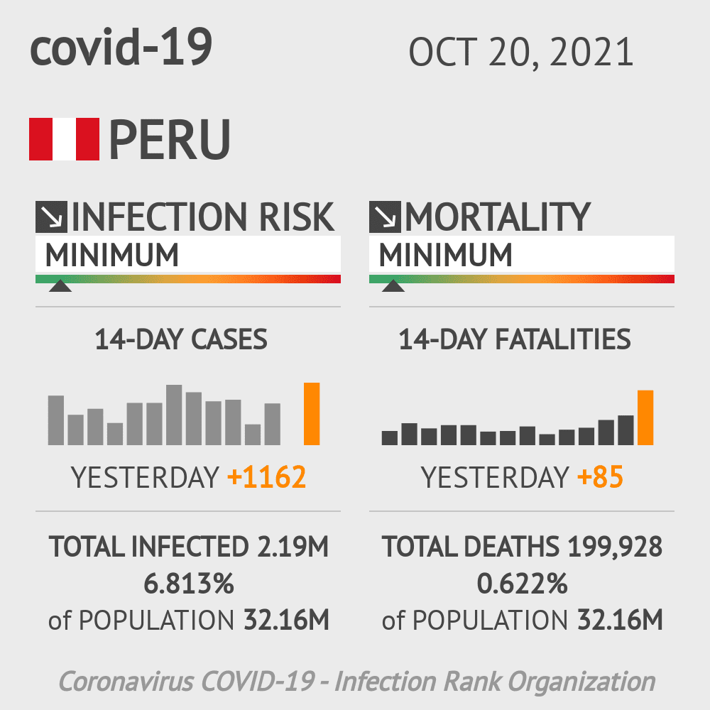 Peru Coronavirus Covid-19 Risk of Infection Update for 25 Regions on January 25, 2021