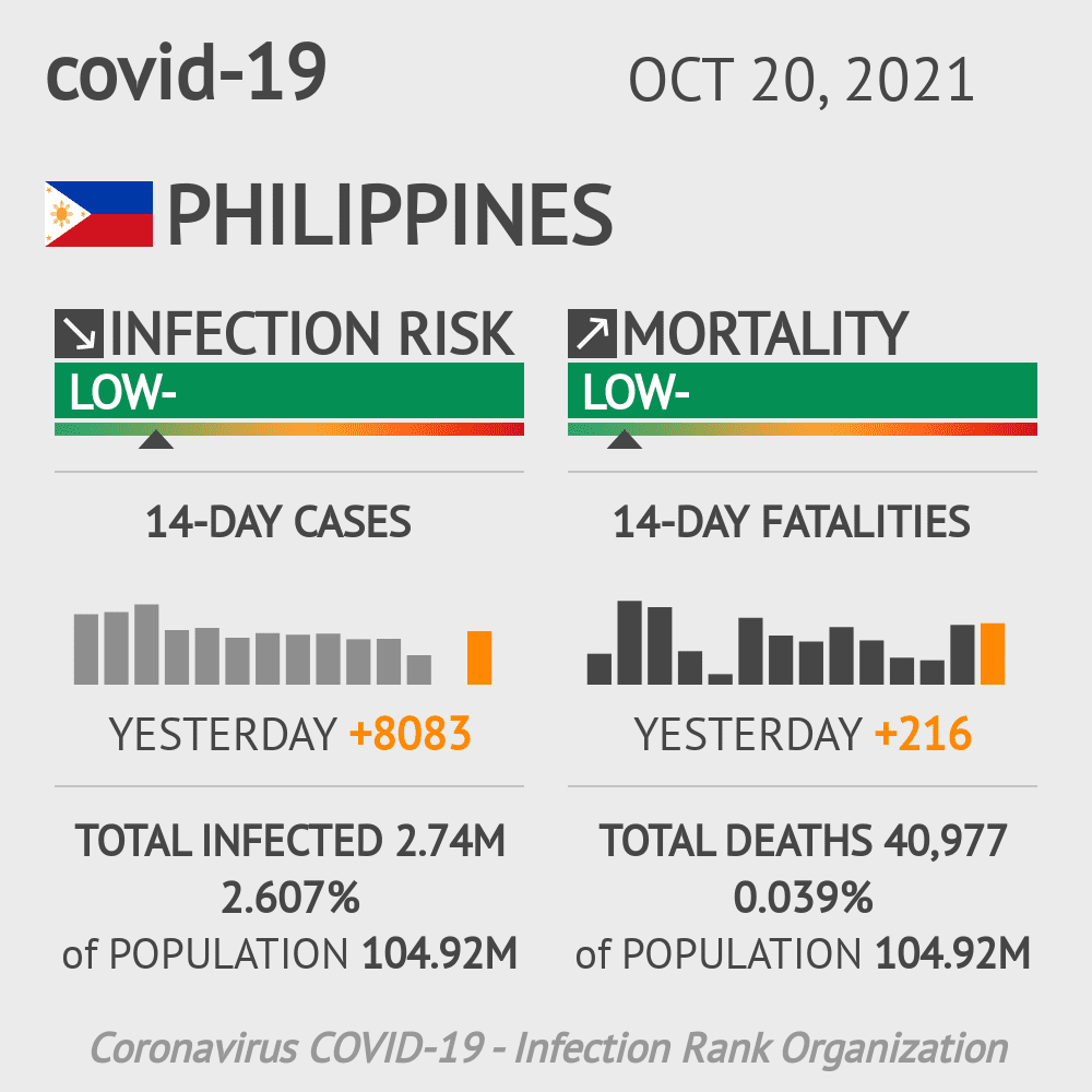 Philippines Coronavirus Covid-19 Risk of Infection on February 25, 2021