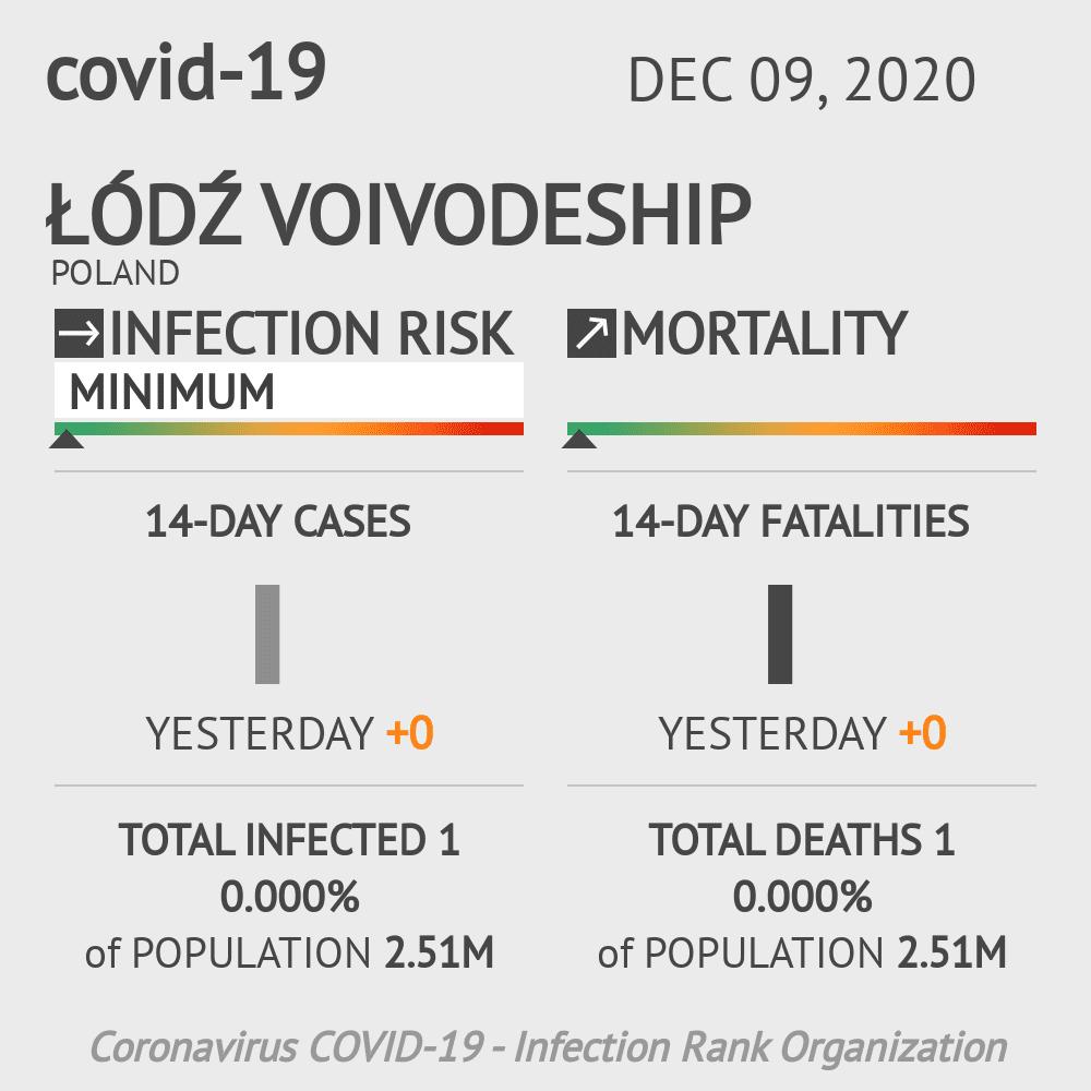 Łódź Voivodeship Coronavirus Covid-19 Risk of Infection on December 09, 2020