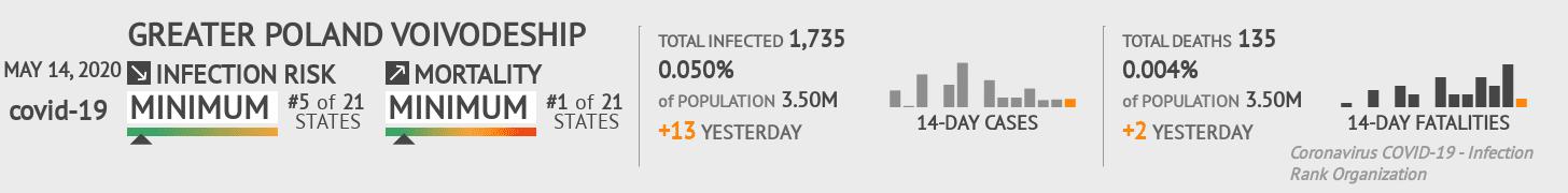 Greater Poland Voivodeship Coronavirus Covid-19 Risk of Infection on May 14, 2020