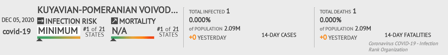 Kuyavian-Pomeranian Voivodeship Coronavirus Covid-19 Risk of Infection on December 05, 2020
