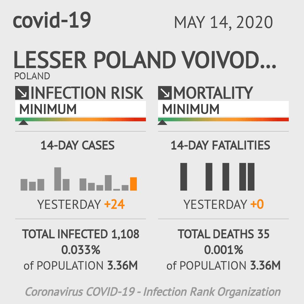 Lesser Poland Voivodeship Coronavirus Covid-19 Risk of Infection on May 14, 2020