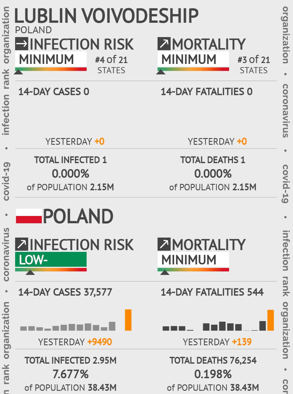 Lublin Voivodeship Coronavirus Covid-19 Risk of Infection on December 11, 2020