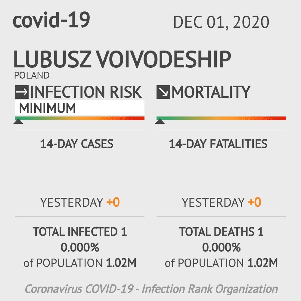 Lubusz Voivodeship Coronavirus Covid-19 Risk of Infection on December 01, 2020