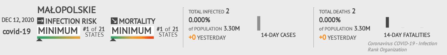Małopolskie Coronavirus Covid-19 Risk of Infection on December 12, 2020