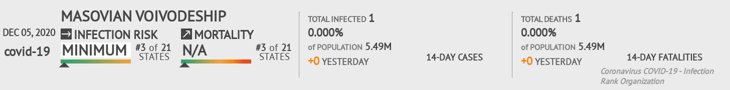 Masovian Voivodeship Coronavirus Covid-19 Risk of Infection on December 05, 2020