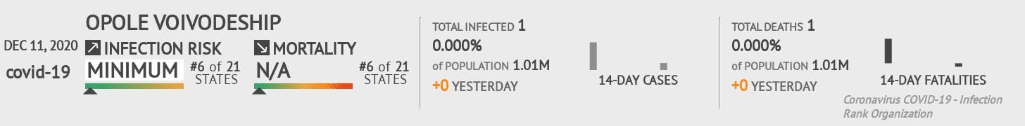 Opole Voivodeship Coronavirus Covid-19 Risk of Infection on December 11, 2020