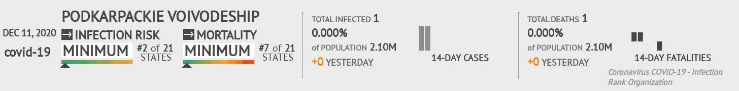 Podkarpackie Coronavirus Covid-19 Risk of Infection on December 11, 2020
