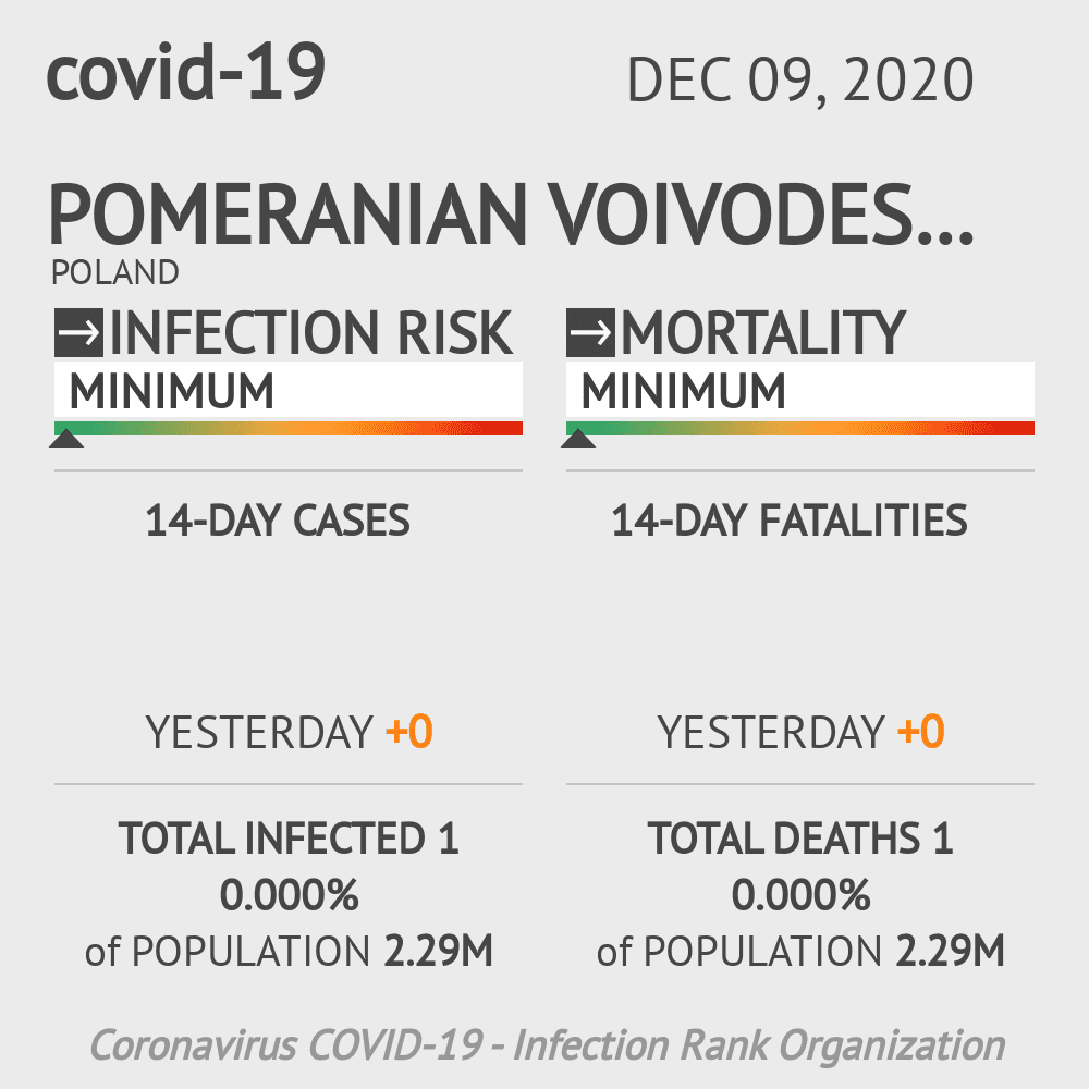 Pomeranian Voivodeship Coronavirus Covid-19 Risk of Infection on December 09, 2020