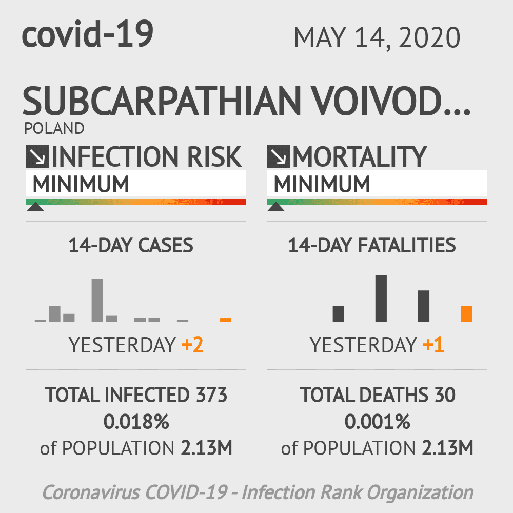 Subcarpathian Voivodeship Coronavirus Covid-19 Risk of Infection on May 14, 2020