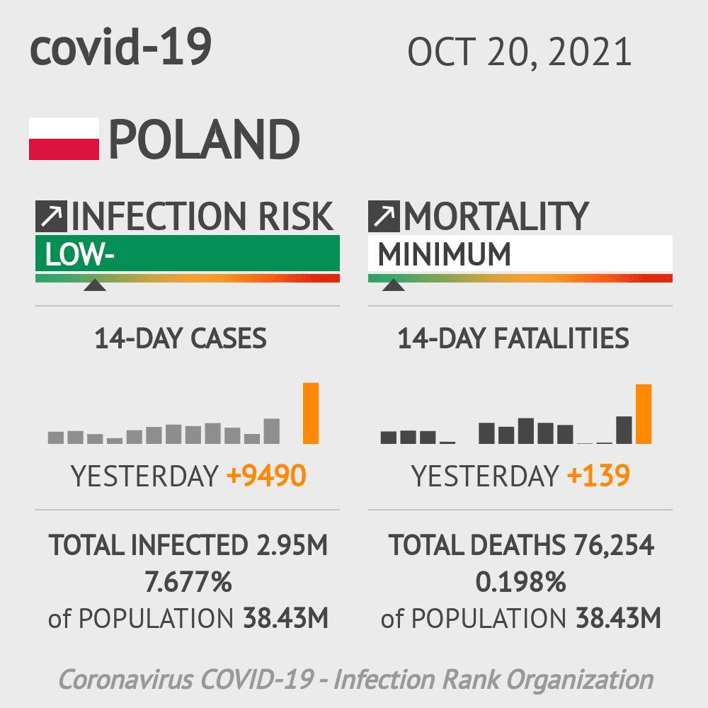 Poland Coronavirus Covid-19 Risk of Infection Update for 21 Regions on December 13, 2020