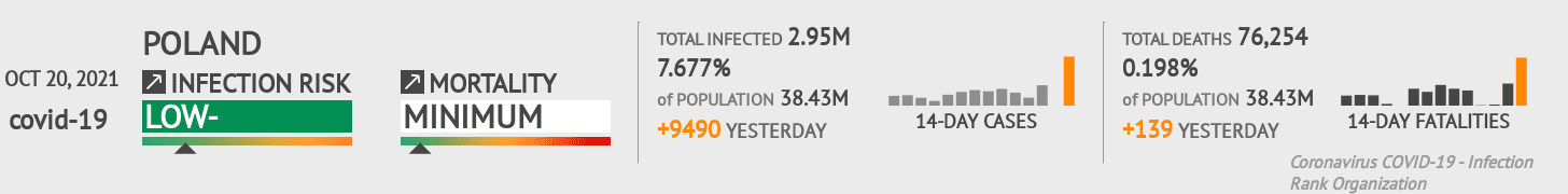 Poland Coronavirus Covid-19 Risk of Infection on October 24, 2020