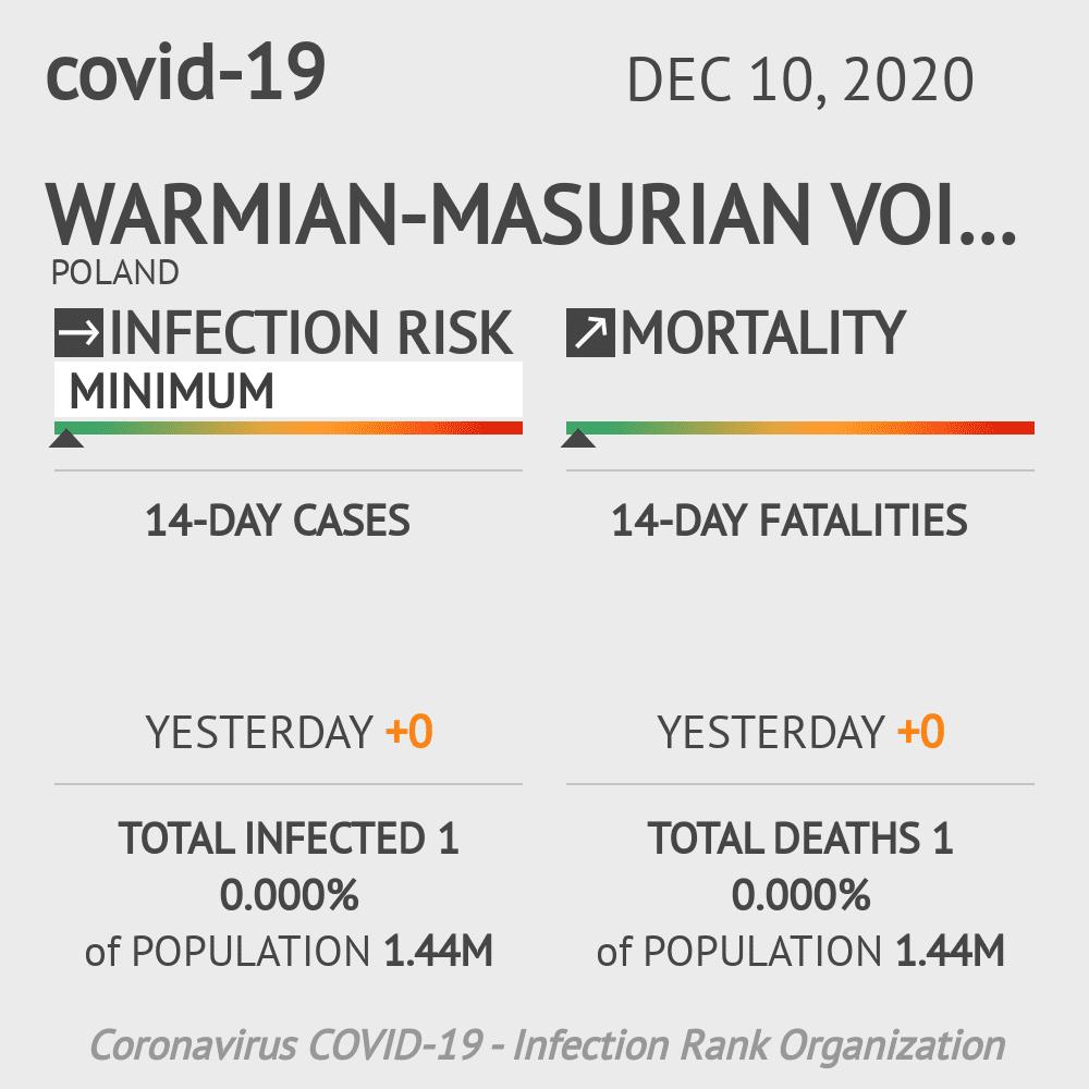 Warmian-Masurian Voivodeship Coronavirus Covid-19 Risk of Infection on December 10, 2020
