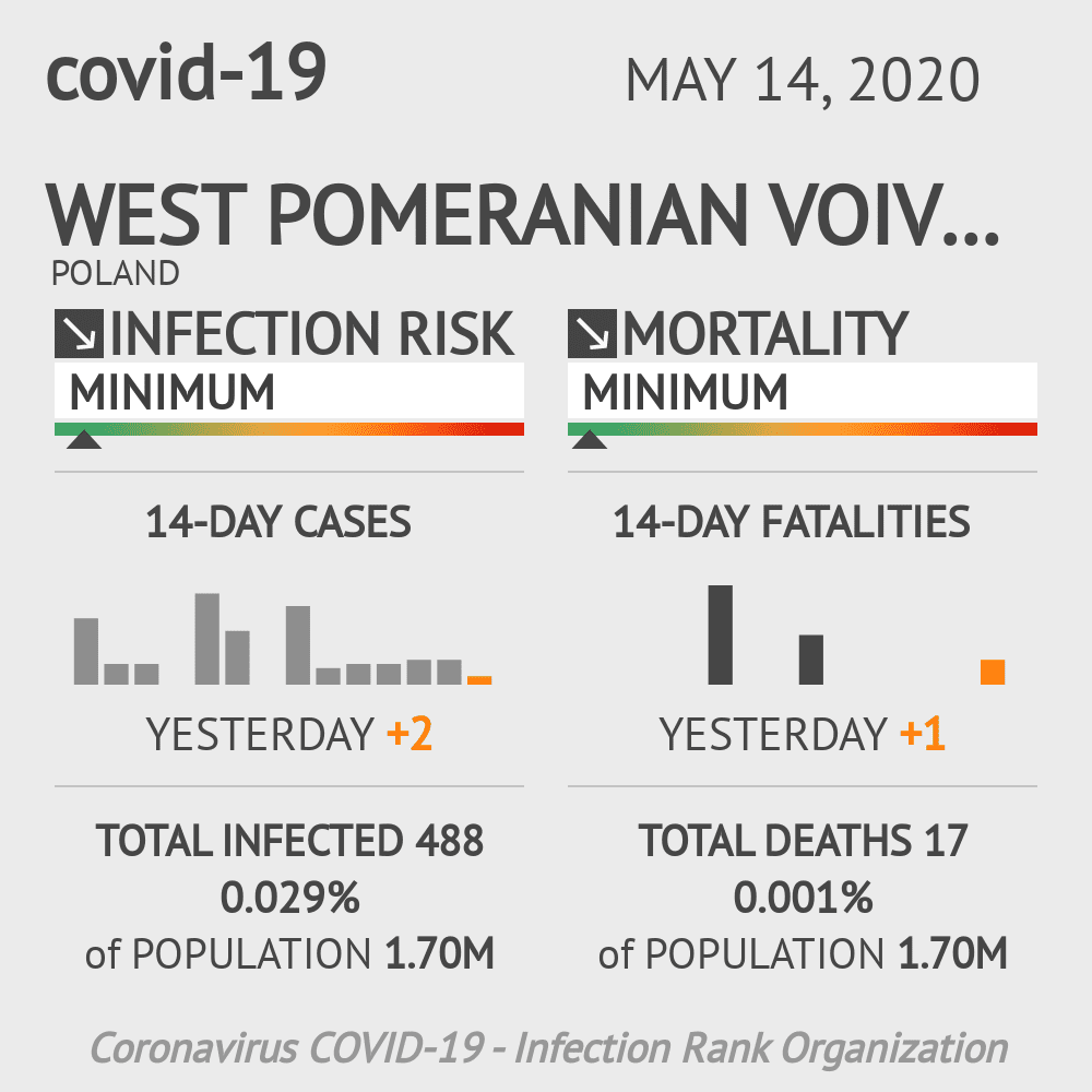 West Pomeranian Voivodeship Coronavirus Covid-19 Risk of Infection on May 14, 2020