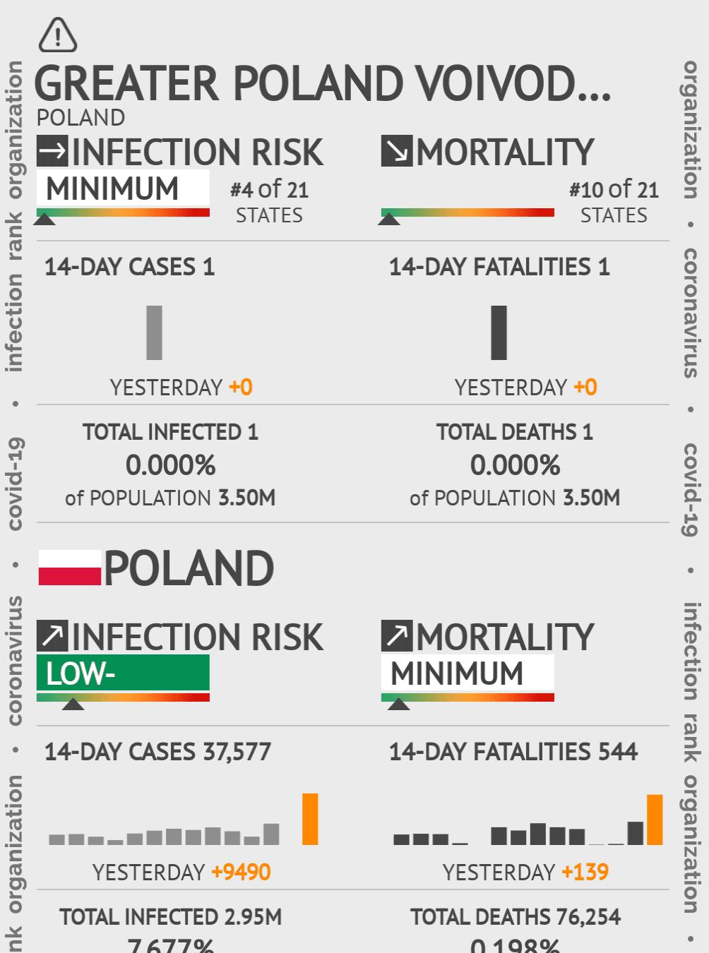Wielkopolskie Coronavirus Covid-19 Risk of Infection on December 10, 2020