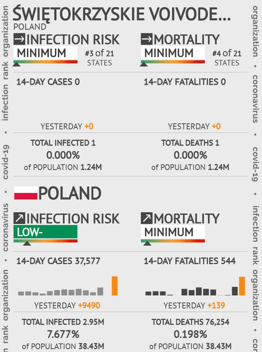 Świętokrzyskie Voivodeship Coronavirus Covid-19 Risk of Infection on December 11, 2020