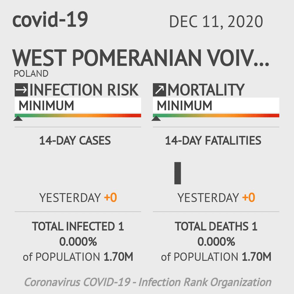 Zachodniopomorskie Coronavirus Covid-19 Risk of Infection on December 11, 2020