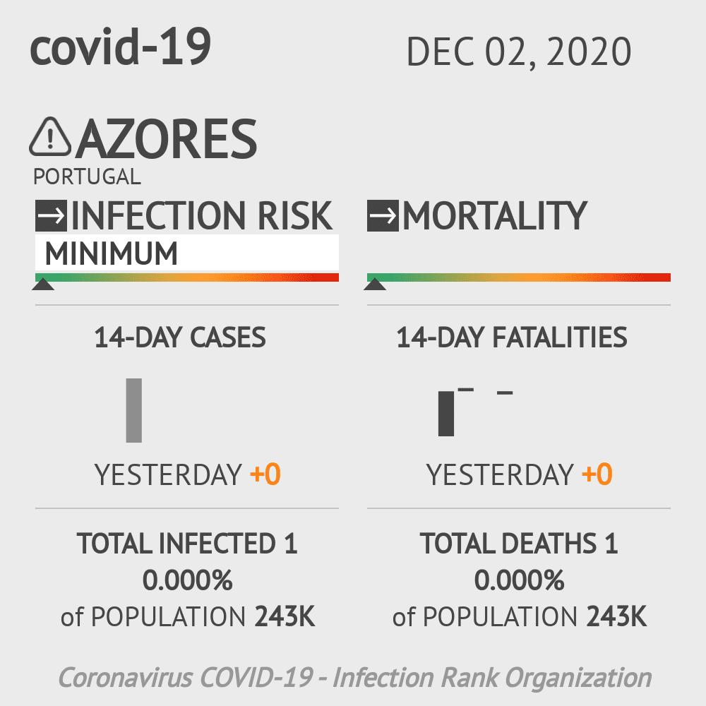 Azores Coronavirus Covid-19 Risk of Infection on December 02, 2020