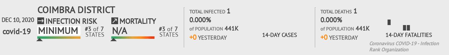 Coimbra Coronavirus Covid-19 Risk of Infection on December 10, 2020