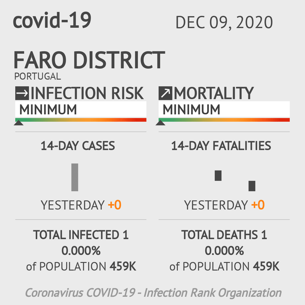 Faro Coronavirus Covid-19 Risk of Infection on December 09, 2020